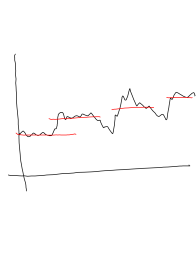 project time series